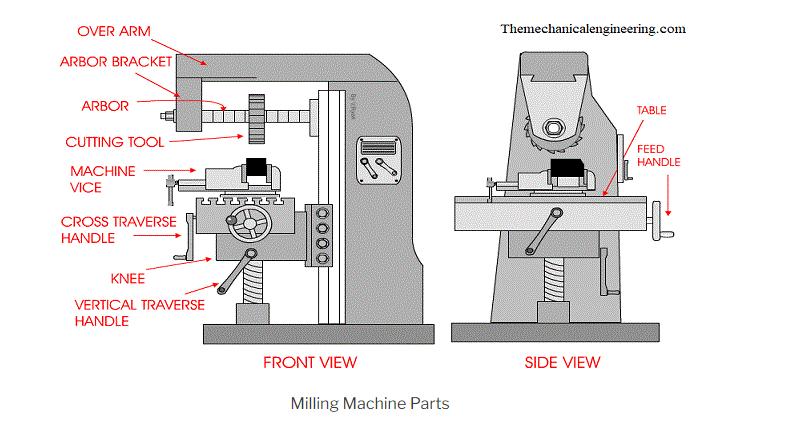 Fig10 - Milling Machine Parts