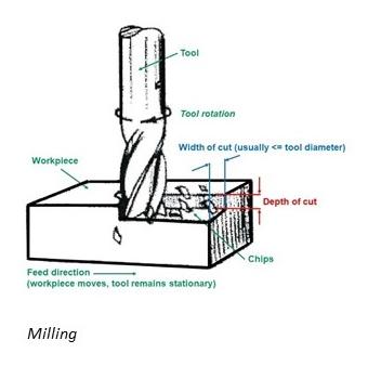 Fig9 - CNC Milling Tools