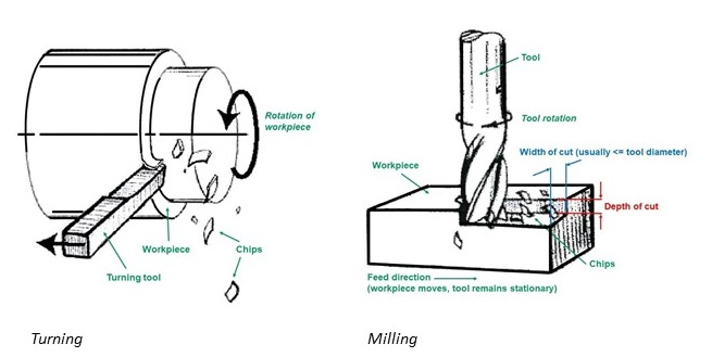 Turning Milling